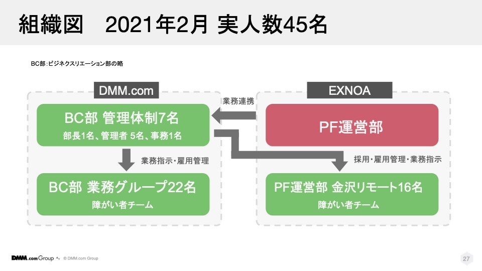 2021年2月現在組織図